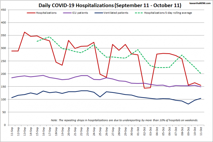 COVID-19 hospitalizations and ICU admissions in Ontario from September 11 - October 11, 2021. The red line is the daily number of COVID-19 hospitalizations, the dotted green line is a five-day rolling average of hospitalizations, the purple line is the daily number of patients with COVID-19 in ICUs, and the blue line is the daily number of ICU patients on ventilators. (Graphic: kawarthaNOW.com)