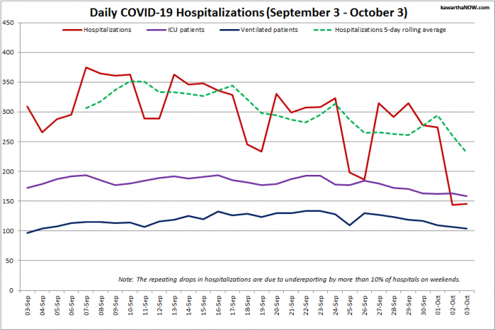 COVID-19 hospitalizations and ICU admissions in Ontario from September 3 - October 3, 2021. The red line is the daily number of COVID-19 hospitalizations, the dotted green line is a five-day rolling average of hospitalizations, the purple line is the daily number of patients with COVID-19 in ICUs, and the blue line is the daily number of ICU patients on ventilators. (Graphic: kawarthaNOW.com)