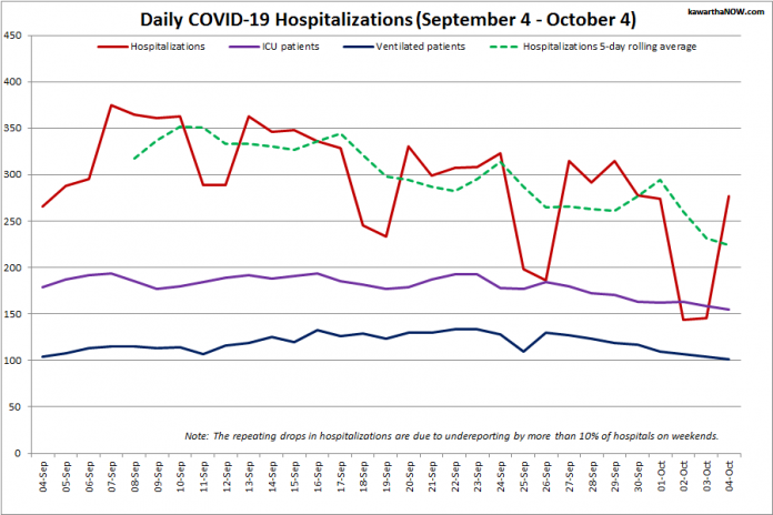 COVID-19 hospitalizations and ICU admissions in Ontario from September 4 - October 4, 2021. The red line is the daily number of COVID-19 hospitalizations, the dotted green line is a five-day rolling average of hospitalizations, the purple line is the daily number of patients with COVID-19 in ICUs, and the blue line is the daily number of ICU patients on ventilators. (Graphic: kawarthaNOW.com)