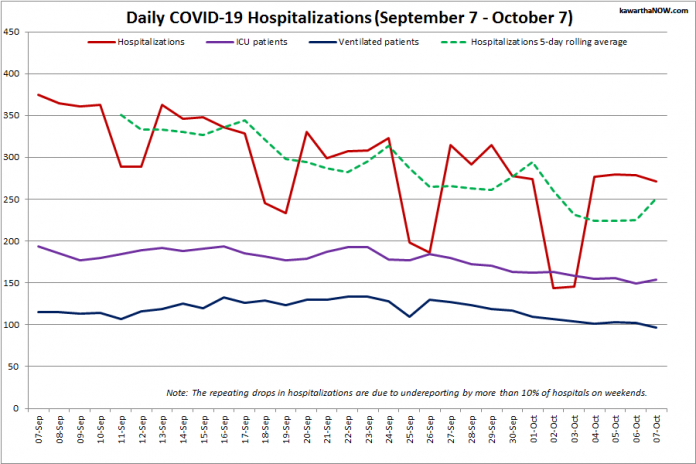 COVID-19 hospitalizations and ICU admissions in Ontario from September 7 - October 7, 2021. The red line is the daily number of COVID-19 hospitalizations, the dotted green line is a five-day rolling average of hospitalizations, the purple line is the daily number of patients with COVID-19 in ICUs, and the blue line is the daily number of ICU patients on ventilators. (Graphic: kawarthaNOW.com)