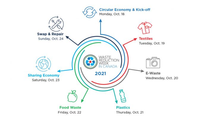 Every day during Waste Reduction Week (October 18-24), a different theme for reducing waste will be featured. (Graphic: Waste Reduction Week Canada)
